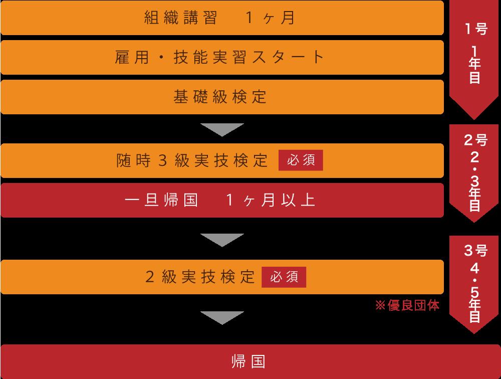 1年目〜帰国
